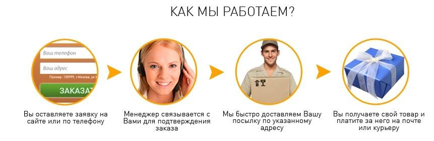 фото - взаимодействие интернет-магазина GEO с покупателем